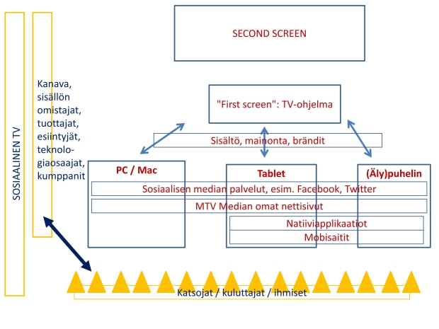 2ndScreenKaavio