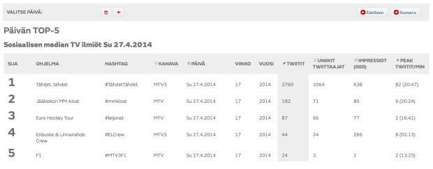 MTV SocialTV-mittari 02 - Päivän TOP 5 - Todelliset tulokset 27.4.