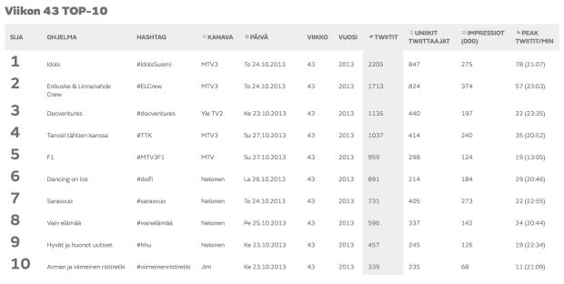 MTV SocialTV-mittari 03 - Viikon TOP 10 - todelliset tulokset VKO 43 2013